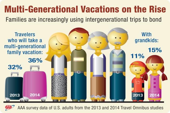 Cross Generational Getaway